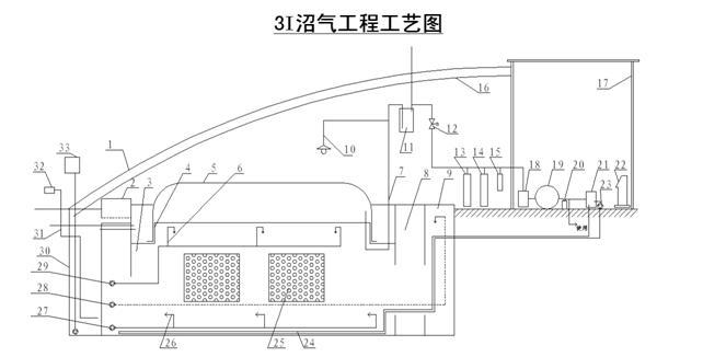 调节池  9.进料口   10.沼气灯 11.水压式排气阀  12.电动排气阀  13.图片